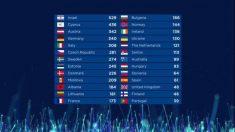 Estos son los resultados finales de 'Eurovisión 2018'