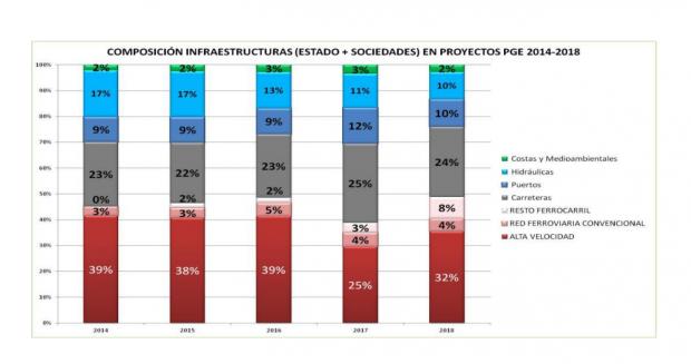 UGT denuncia desequilibrios en los Presupuestos: reducen la inversión en infraestructuras y aumenta la adquisición de armamento