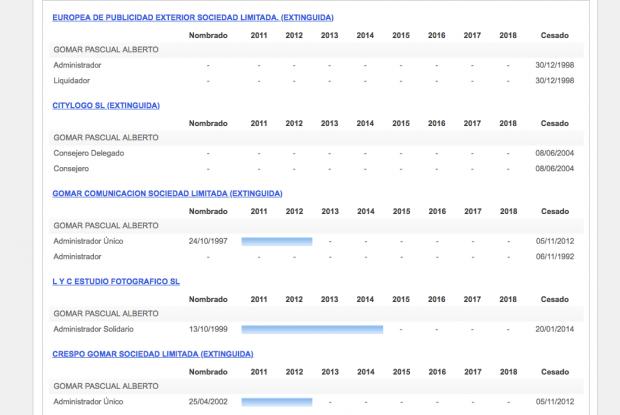 La financiadora del PSOE valenciano iba a los concursos amañados con otras 2 empresas suyas