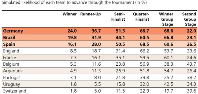España se cuela en el podio para ganar el Mundial por detrás