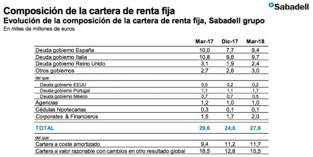 Temor en el Sabadell ante un posible Gobierno populista en Italia: tiene 9.700 millones en bonos soberanos