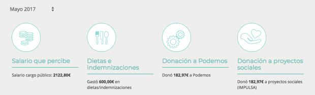 Iglesias y Montero incumplen el límite salarial de Podemos: se quedan con las dietas del Congreso