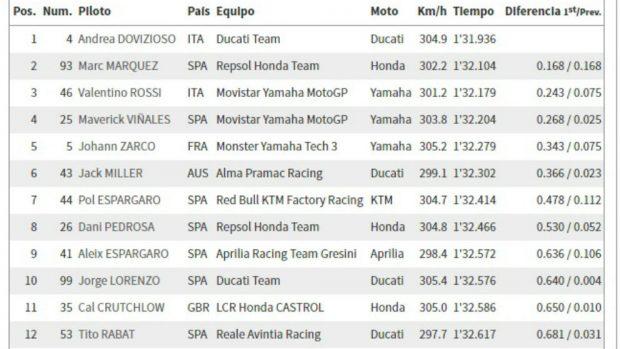 Tiempos MotoGP