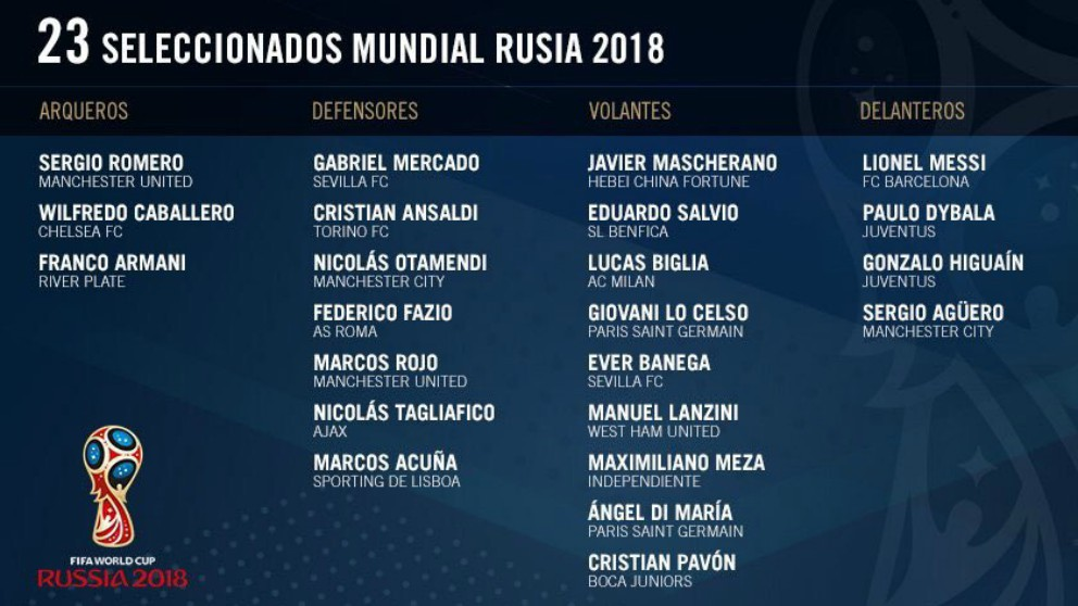 Lista de convocados de Argentina para el Mundial.