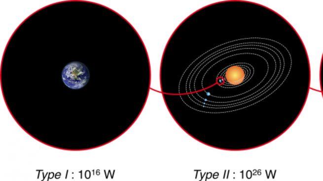 Escala de Kardashev: ¿Qué tipos de civilizaciones extraterrestres pueden existir?