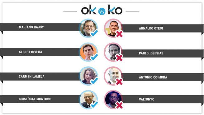 Los OK y KO del jueves, 24 de mayo