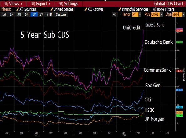 El riesgo de impago de Deutsche Bank se dispara
