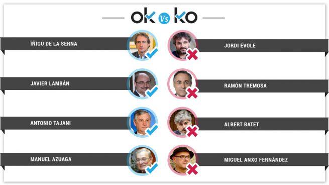 Los OK y KO del jueves, 31 de mayo