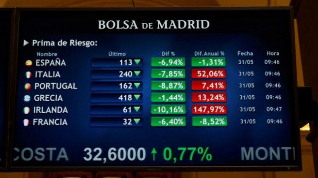 La prima de riesgo española ignora la moción y baja un 10%