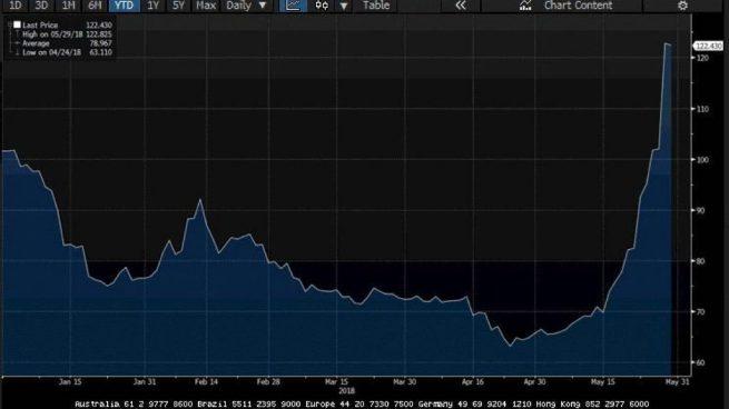 Los seguros contra impago que miden la confianza en España se disparan: los CDS superan 122 puntos
