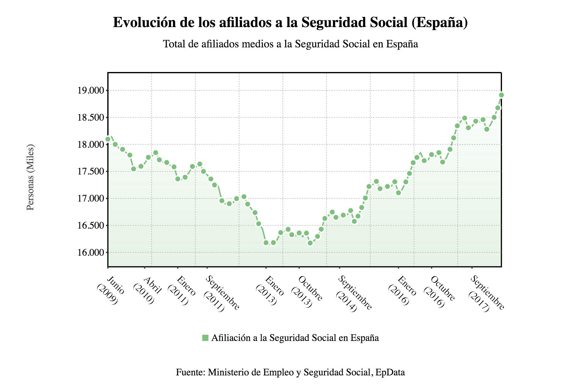 Rajoy dice adiós al Gobierno con una creación récord de empleo: 237.207 nuevos puestos de trabajo en mayo
