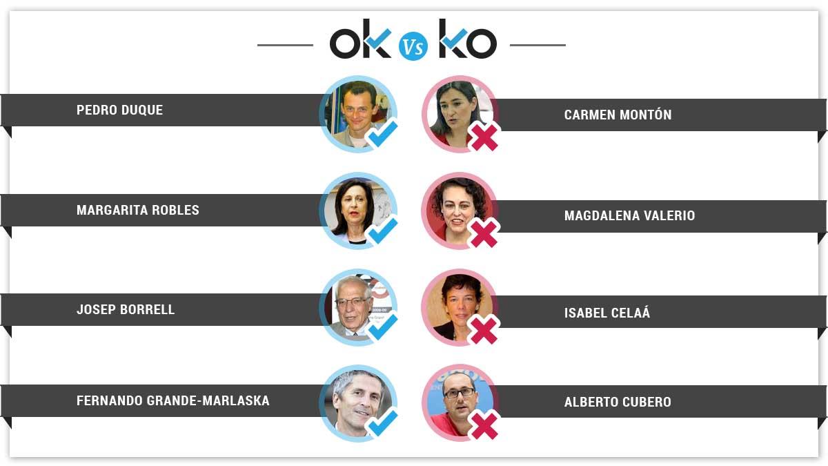 Los OK y KO del jueves, 7 de junio