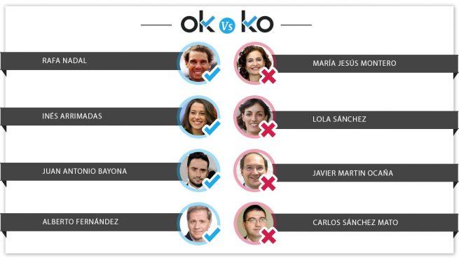 OK y KO