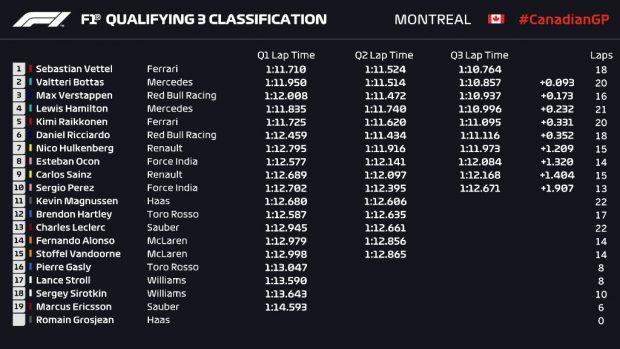 Clasificación del GP de Canadá