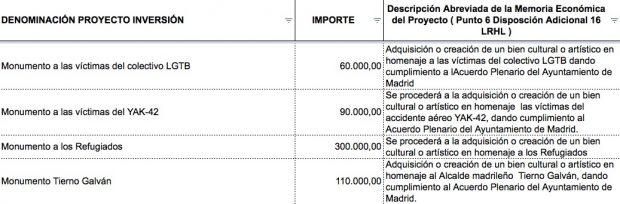 Carmena dedica 300.000 € a un monumento a los refugiados mientras hay 2.000 'sin techo' en Madrid