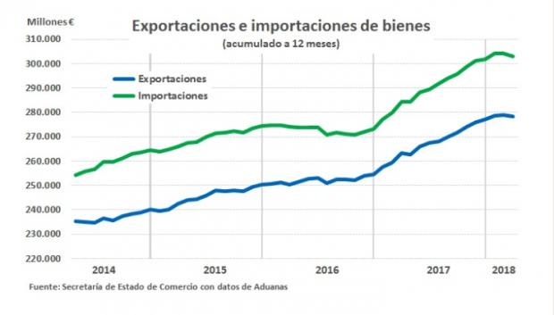 ¿Será Sánchez un lastre para la economía? Los datos que nos lo van a decir