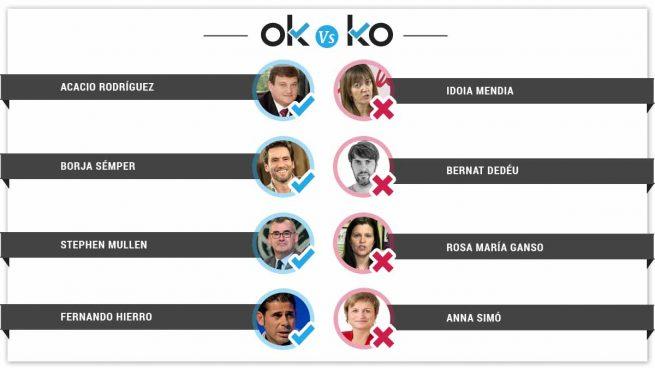 Los OK y KO del jueves, 14 de junio