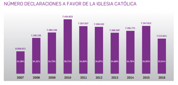El número de fieles que marcan la X en la casilla de la Iglesia se desploma a su nivel más bajo de la última década