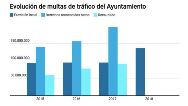 Carmena recauda un 56% más por multas de tráfico desde 2015 y prevé una subida del 42% para 2018