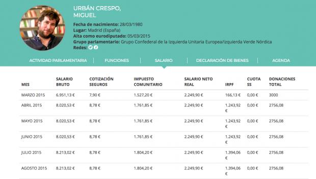 Los eurodiputados de Podemos ganan 4.400 euros más al mes de lo que dicen
