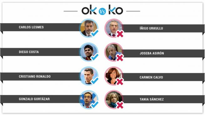 Los OK y KO del jueves, 21 de junio