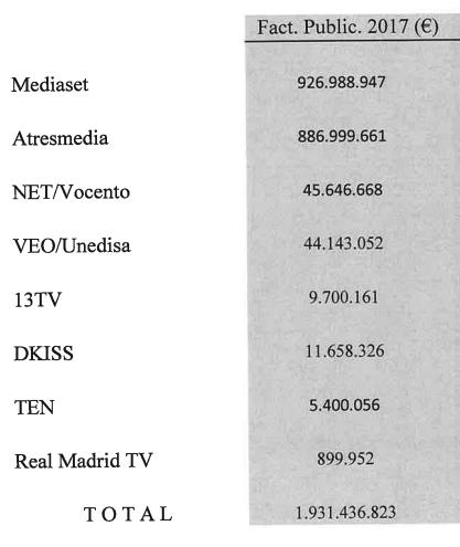 El insostenible modelo de la televisión en España: ránking de ingresos por cadena en 2017