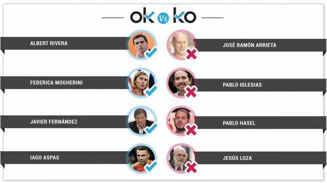 Los OK y KO del martes, 26 de junio
