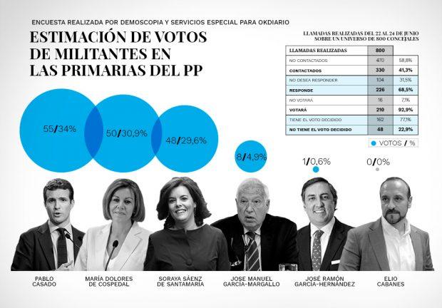 Casado encabeza las primarias con un 34%, seguido de Cospedal con un 30,9% y Soraya con un 29,6%