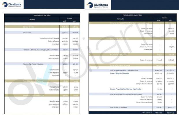 Presupuesto de Divalterra para los años 2016 y 2017.