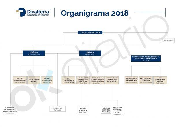 Organigrama empresarial de Divalterra en el año 2018.