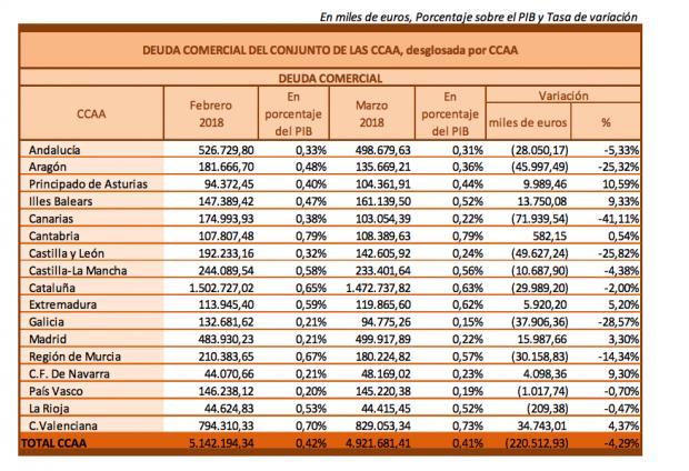 Cataluña es la región más morosa con las empresas pese a ser la que más liquidez recibe