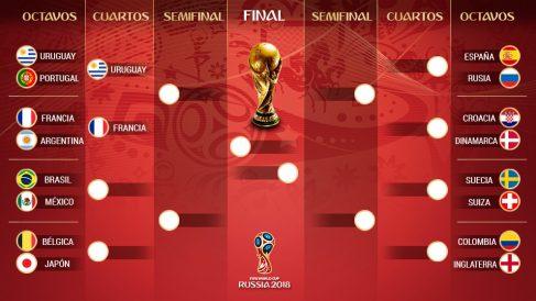 Así quedan los cruces del cuadro del Mundial.