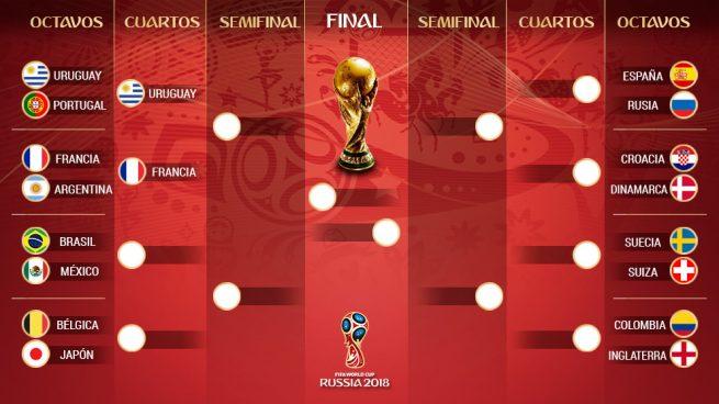 Así quedan los cruces del Mundial de Rusia tras las victorias de Francia y Uruguay