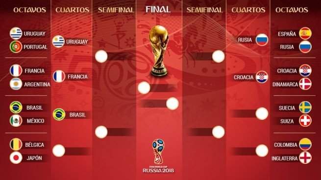 Así quedan los cuartos de final del Mundial tras el partido ...