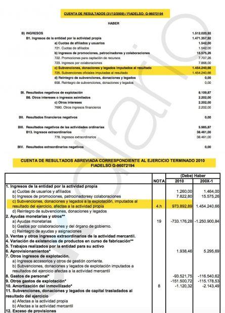 Cuentas de resultados de Fiadelso correspondientes al año 2009 y 2010.