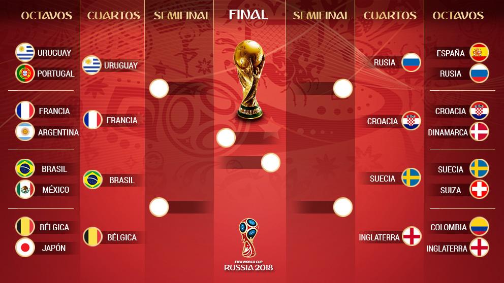 Así quedan los cruces de cuartos de final del Mundial 2018.