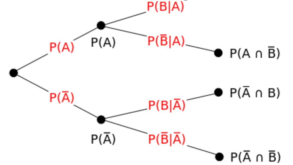 Teoría de la probabilidad: origen