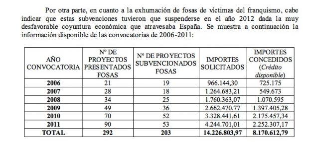 El Gobierno de Zapatero denegó casi la mitad de las ayudas para exhumar fosas