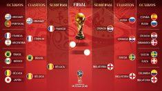 Semifinales Mundial 2018 | Última hora del Mundial hoy