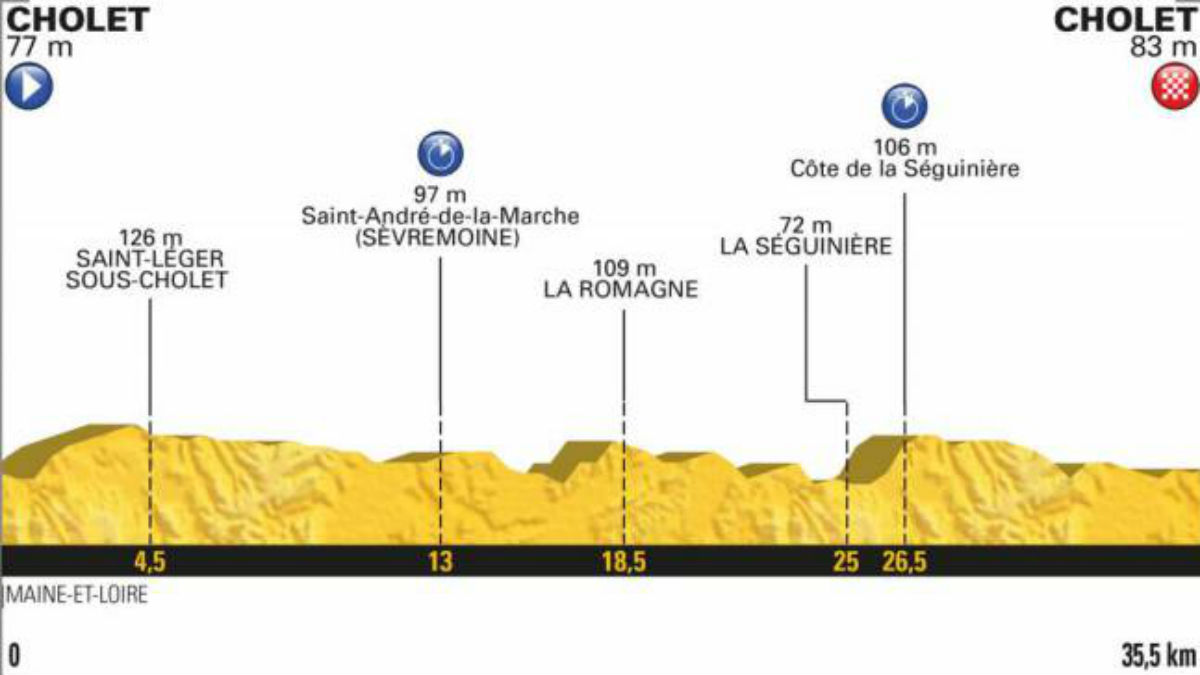 Perfil de la tercera etapa del Tour de Francia 2018 (letour) | Etapa de hoy, 9 de julio.