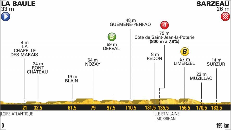 Tour de Francia – Etapa 4