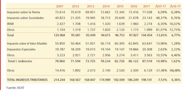 Impuesto de Sociedades: España paga más que Reino Unido, Alemania e Italia y recauda menos