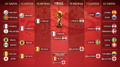 Final Mundial 2018 | Última hora del Mundial hoy.
