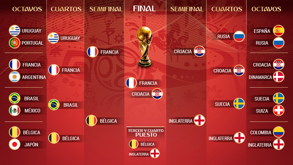 Final Mundial 2018   Última hora del Mundial hoy.
