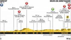 El perfil de la etapa 6 del Tour de Francia 2018. (letour.fr)