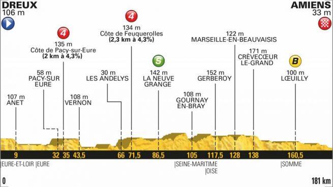 Etapa 8 Tour de Francia: Etapa de hoy, sábado 14 de julio