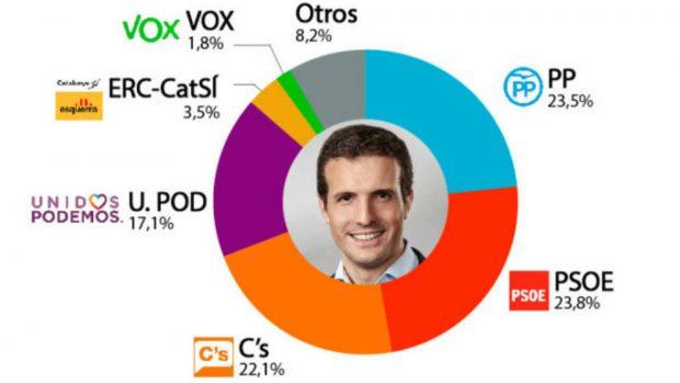 Un triunfo de Casado acercaría al PP a la victoria en las generales según una encuesta