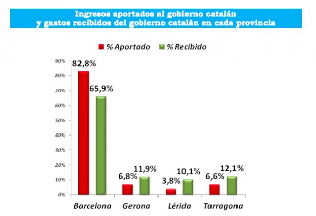 El independentismo 'ens roba': Cataluña obtiene el 82% de sus ingresos de Tabarnia