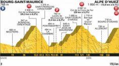 Etapa 12 Tour de Francia: Etapa de hoy, jueves 19 de julio