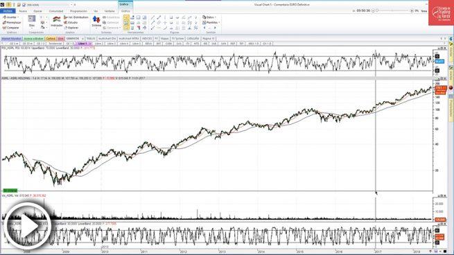 Cuidado con comprar con el Ibex por debajo de los 9.800 puntos